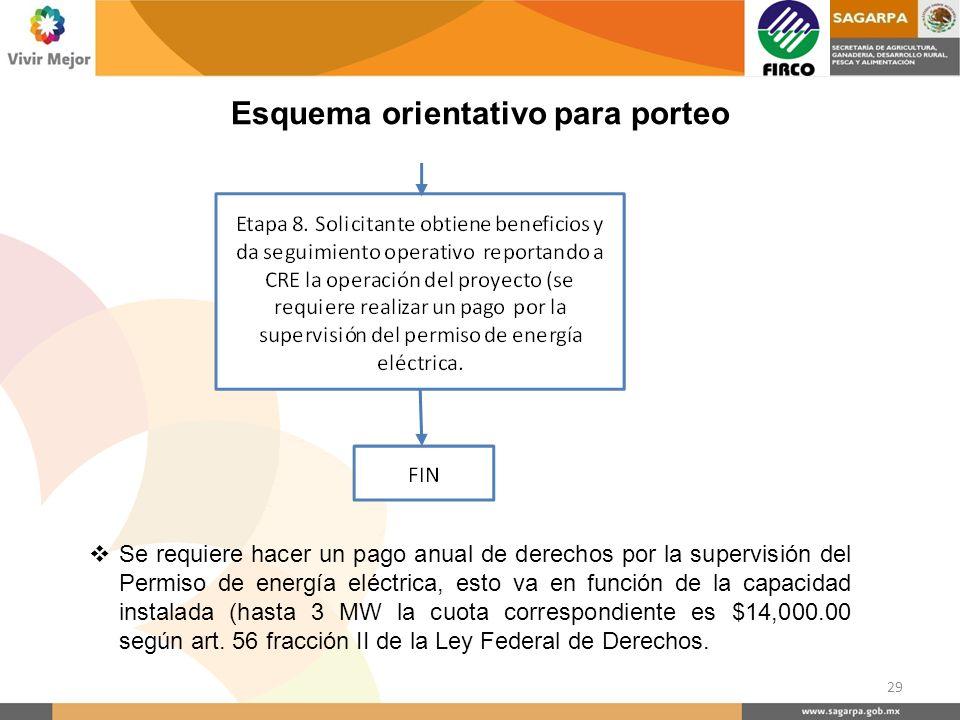 Se requiere hacer un pago anual de derechos por la supervisión del Permiso de energía eléctrica, esto va en función de la capacidad instalada (hasta 3