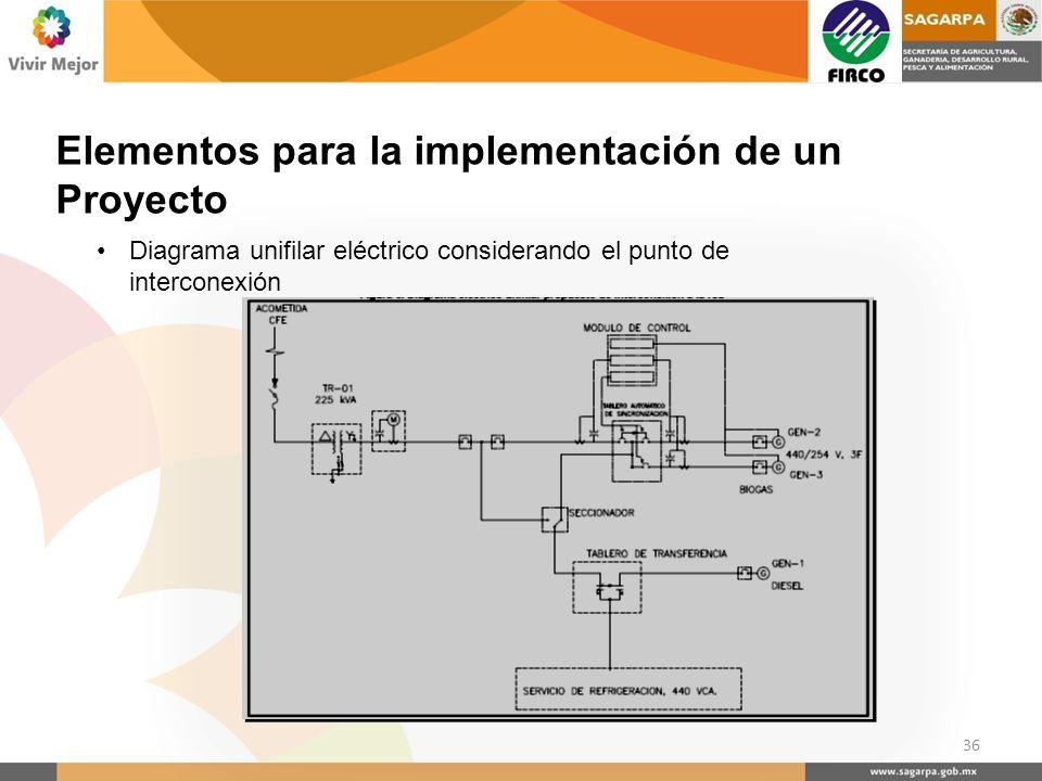 Elementos para la implementación de un Proyecto 36 Diagrama unifilar eléctrico considerando el punto de interconexión