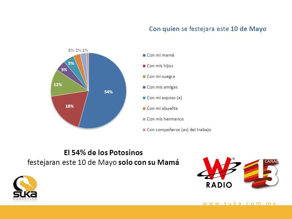 El 54% de los Potosinos festejaran este 10 de Mayo solo con su Mamá Con quien se festejara este 10 de Mayo