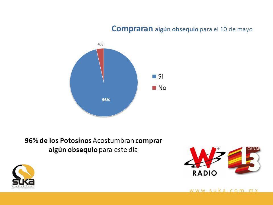 96% de los Potosinos Acostumbran comprar algún obsequio para este día Compraran algún obsequio para el 10 de mayo