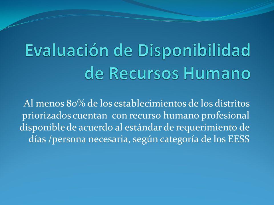 Al menos 80% de los establecimientos de los distritos priorizados cuentan con recurso humano profesional disponible de acuerdo al estándar de requerim