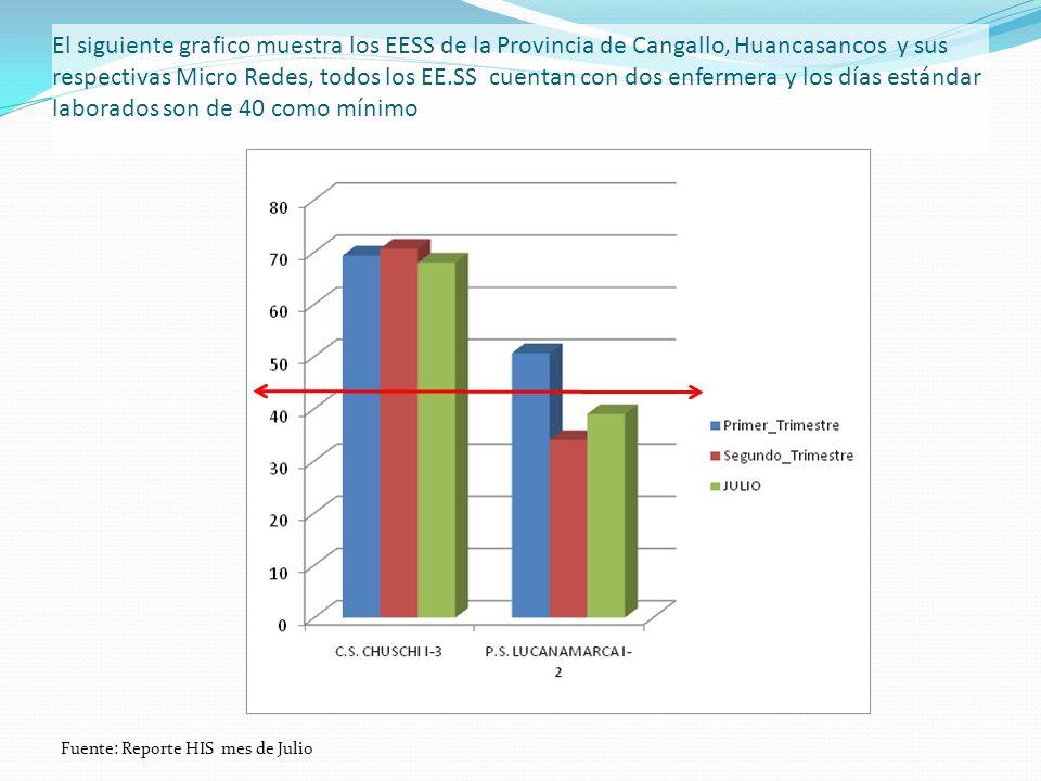 El siguiente grafico muestra los EESS de la Provincia de Cangallo, Huancasancos y sus respectivas Micro Redes, todos los EE.SS cuentan con dos enfermera y los días estándar laborados son de 40 como mínimo Fuente: Reporte HIS mes de Julio