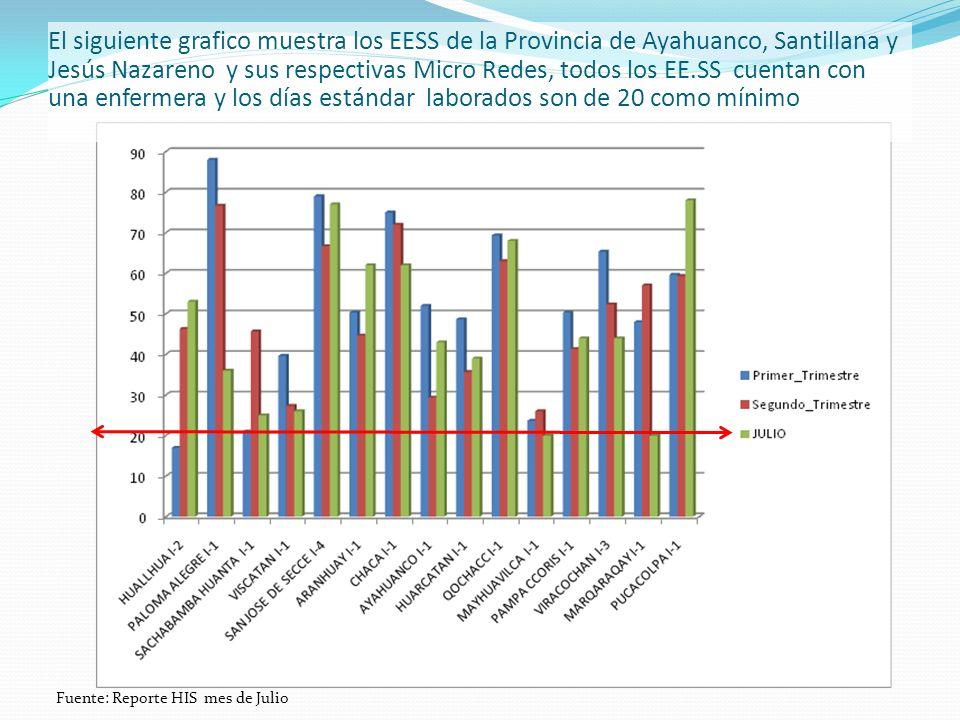 El siguiente grafico muestra los EESS de la Provincia de Ayahuanco, Santillana y Jesús Nazareno y sus respectivas Micro Redes, todos los EE.SS cuentan con una enfermera y los días estándar laborados son de 20 como mínimo Fuente: Reporte HIS mes de Julio