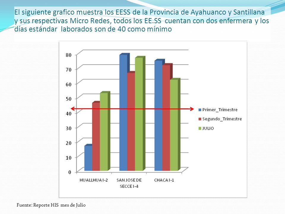 El siguiente grafico muestra los EESS de la Provincia de Ayahuanco y Santillana y sus respectivas Micro Redes, todos los EE.SS cuentan con dos enferme