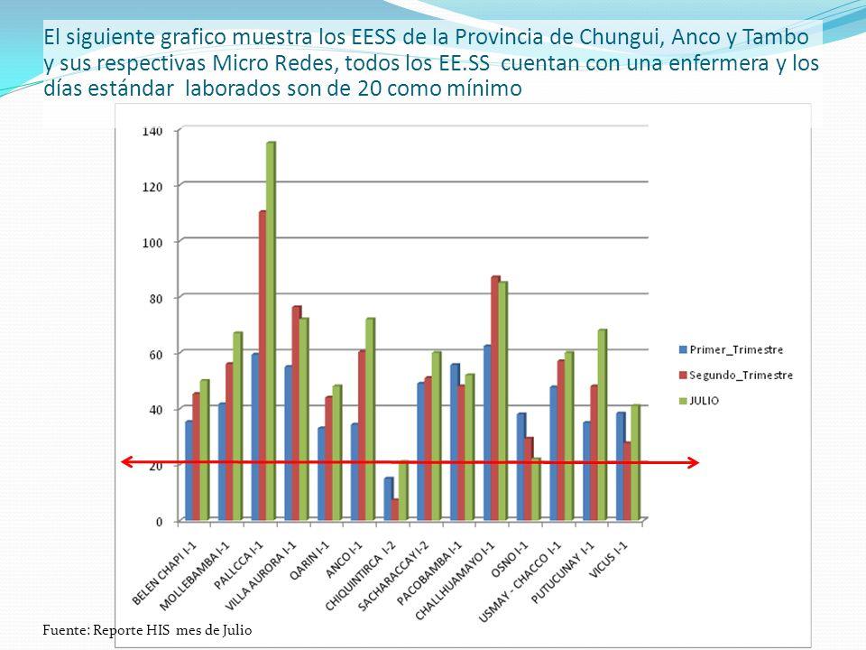 El siguiente grafico muestra los EESS de la Provincia de Chungui, Anco y Tambo y sus respectivas Micro Redes, todos los EE.SS cuentan con una enfermer