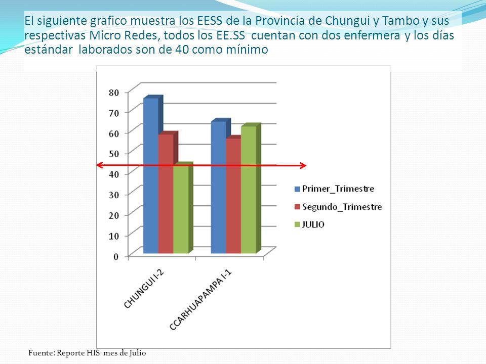 El siguiente grafico muestra los EESS de la Provincia de Chungui y Tambo y sus respectivas Micro Redes, todos los EE.SS cuentan con dos enfermera y los días estándar laborados son de 40 como mínimo Fuente: Reporte HIS mes de Julio