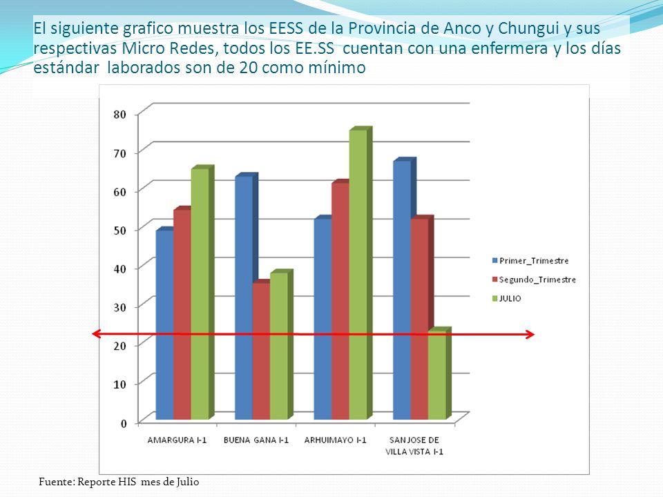 El siguiente grafico muestra los EESS de la Provincia de Anco y Chungui y sus respectivas Micro Redes, todos los EE.SS cuentan con una enfermera y los días estándar laborados son de 20 como mínimo Fuente: Reporte HIS mes de Julio