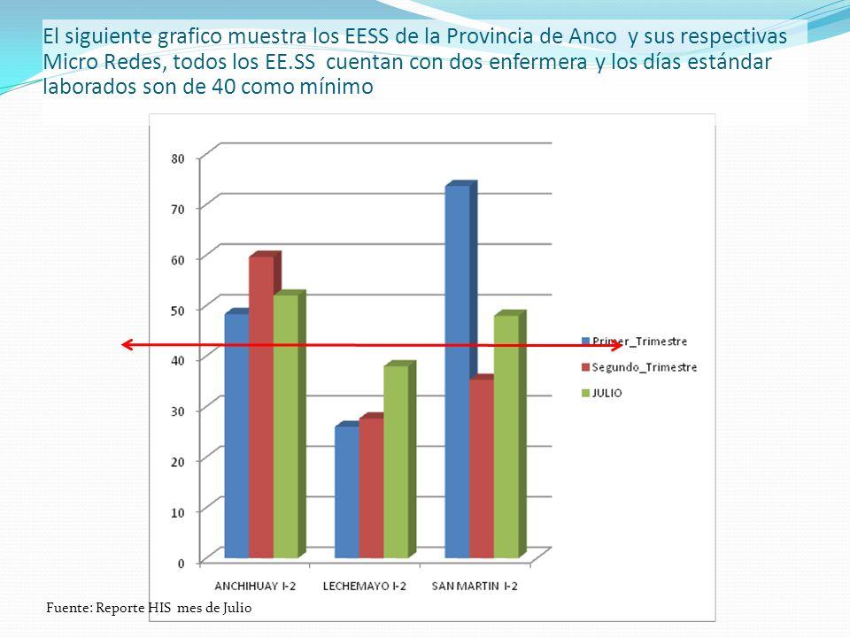El siguiente grafico muestra los EESS de la Provincia de Anco y sus respectivas Micro Redes, todos los EE.SS cuentan con dos enfermera y los días estándar laborados son de 40 como mínimo Fuente: Reporte HIS mes de Julio
