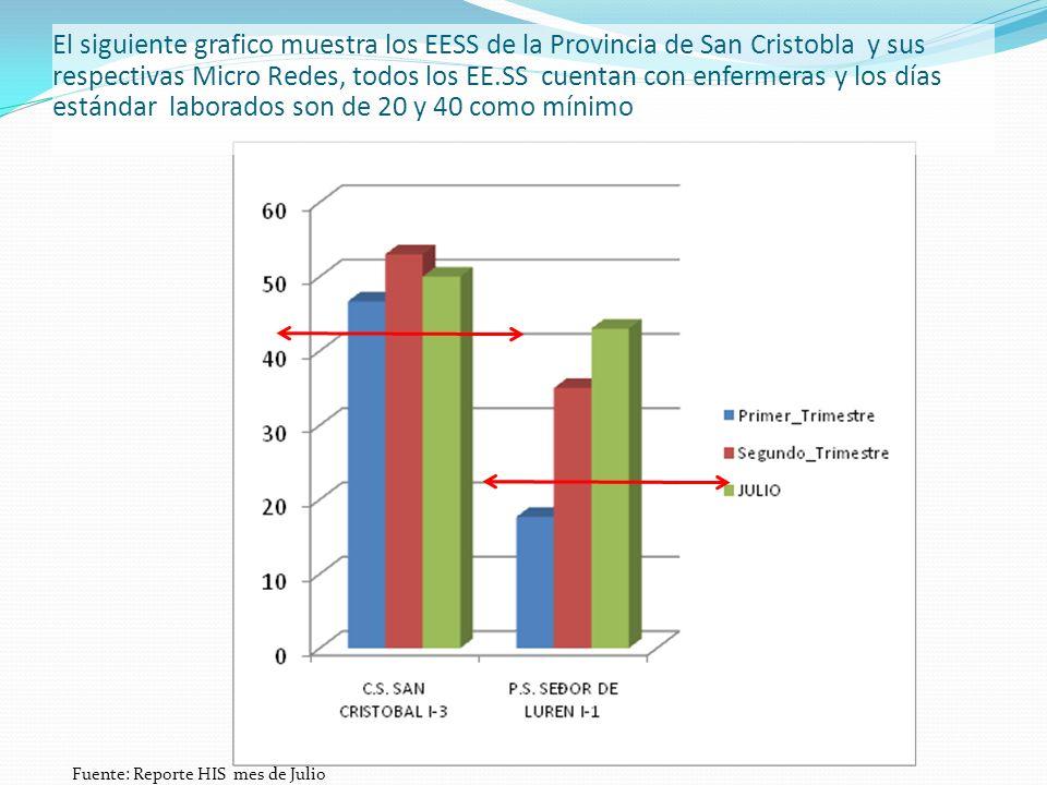El siguiente grafico muestra los EESS de la Provincia de San Cristobla y sus respectivas Micro Redes, todos los EE.SS cuentan con enfermeras y los días estándar laborados son de 20 y 40 como mínimo Fuente: Reporte HIS mes de Julio