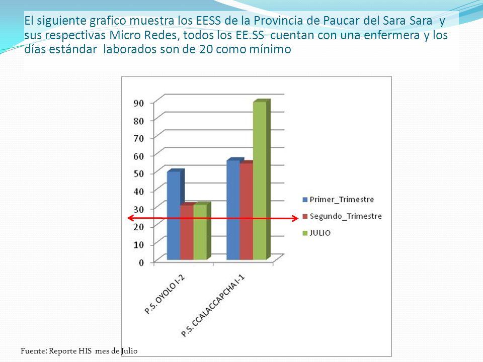 El siguiente grafico muestra los EESS de la Provincia de Paucar del Sara Sara y sus respectivas Micro Redes, todos los EE.SS cuentan con una enfermera