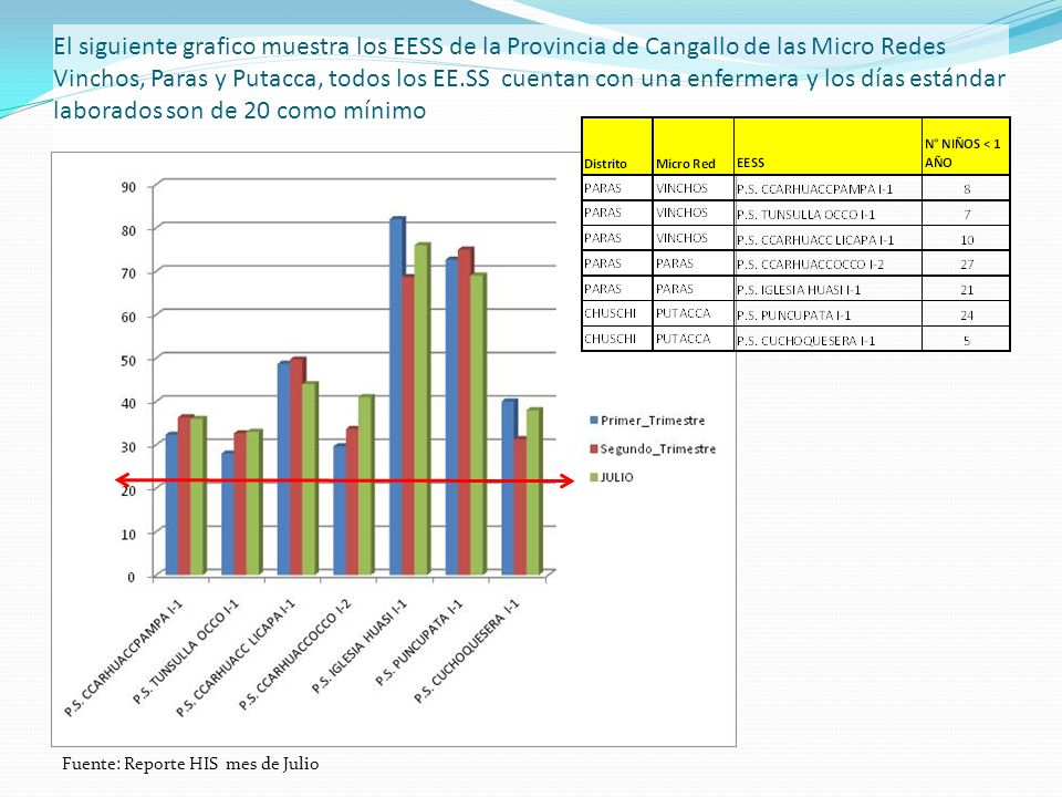 El siguiente grafico muestra los EESS de la Provincia de Cangallo de las Micro Redes Vinchos, Paras y Putacca, todos los EE.SS cuentan con una enfermera y los días estándar laborados son de 20 como mínimo Fuente: Reporte HIS mes de Julio
