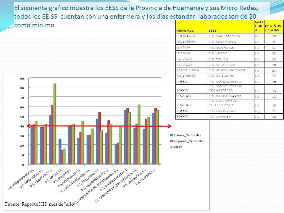 El siguiente grafico muestra los EESS de la Provincia de Huamanga y sus Micro Redes, todos los EE.SS cuentan con una enfermera y los días estándar laborados son de 20 como mínimo Fuente: Reporte HIS mes de Julio
