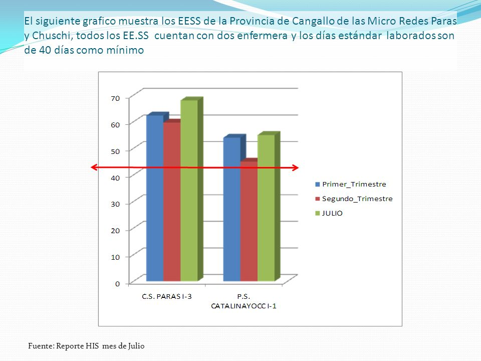 El siguiente grafico muestra los EESS de la Provincia de Cangallo de las Micro Redes Paras y Chuschi, todos los EE.SS cuentan con dos enfermera y los