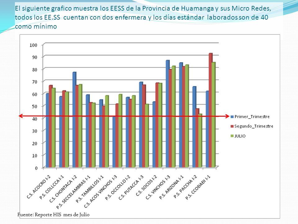El siguiente grafico muestra los EESS de la Provincia de Tambo y su Micro Rede Tambo, todos los EE.SS cuentan con cinco enfermera y los días estándar laborados son de 100 como mínimo Fuente: Reporte HIS mes de Julio
