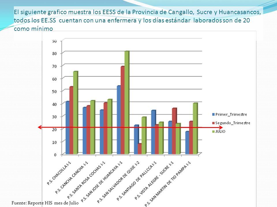 El siguiente grafico muestra los EESS de la Provincia de Cangallo, Sucre y Huancasancos, todos los EE.SS cuentan con una enfermera y los días estándar laborados son de 20 como mínimo Fuente: Reporte HIS mes de Julio