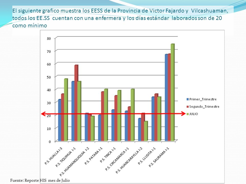 El siguiente grafico muestra los EESS de la Provincia de Victor Fajardo y Vilcashuaman, todos los EE.SS cuentan con una enfermera y los días estándar laborados son de 20 como mínimo Fuente: Reporte HIS mes de Julio