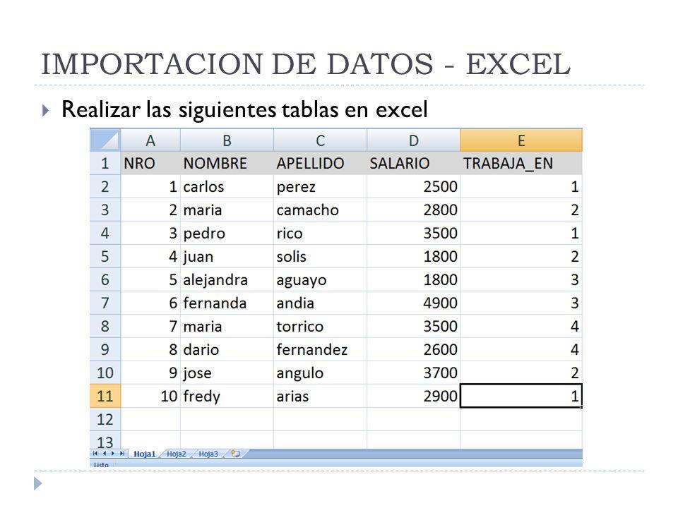 IMPORTACION DE DATOS - EXCEL Realizar las siguientes tablas en excel