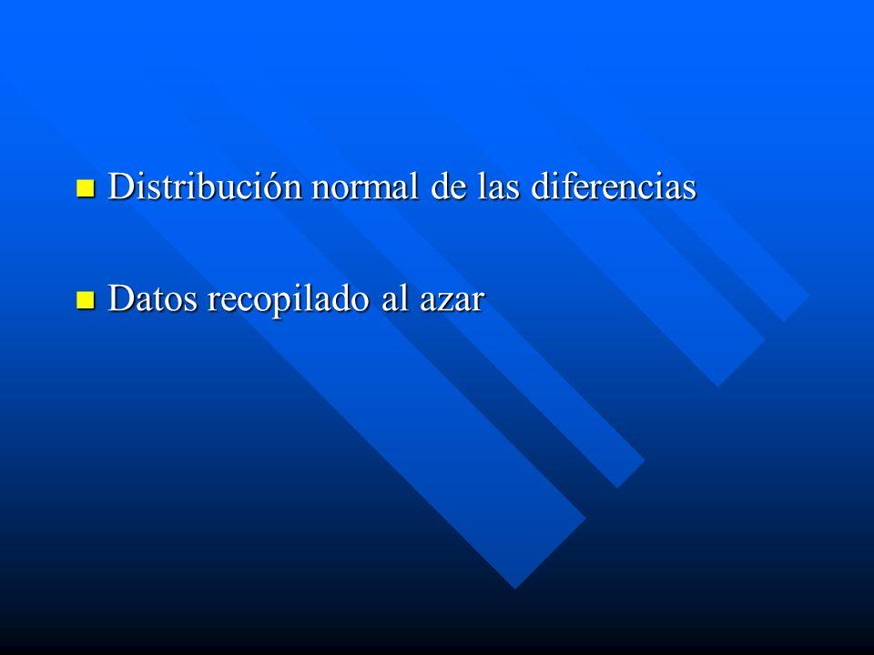 Distribución normal de las diferencias Distribución normal de las diferencias Datos recopilado al azar Datos recopilado al azar