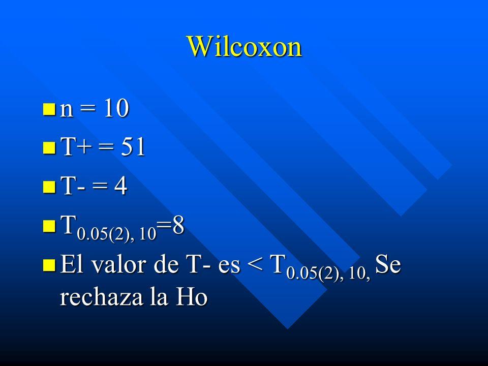 Wilcoxon n = 10 n = 10 T+ = 51 T+ = 51 T- = 4 T- = 4 T 0.05(2), 10 =8 T 0.05(2), 10 =8 El valor de T- es < T 0.05(2), 10, Se rechaza la Ho El valor de
