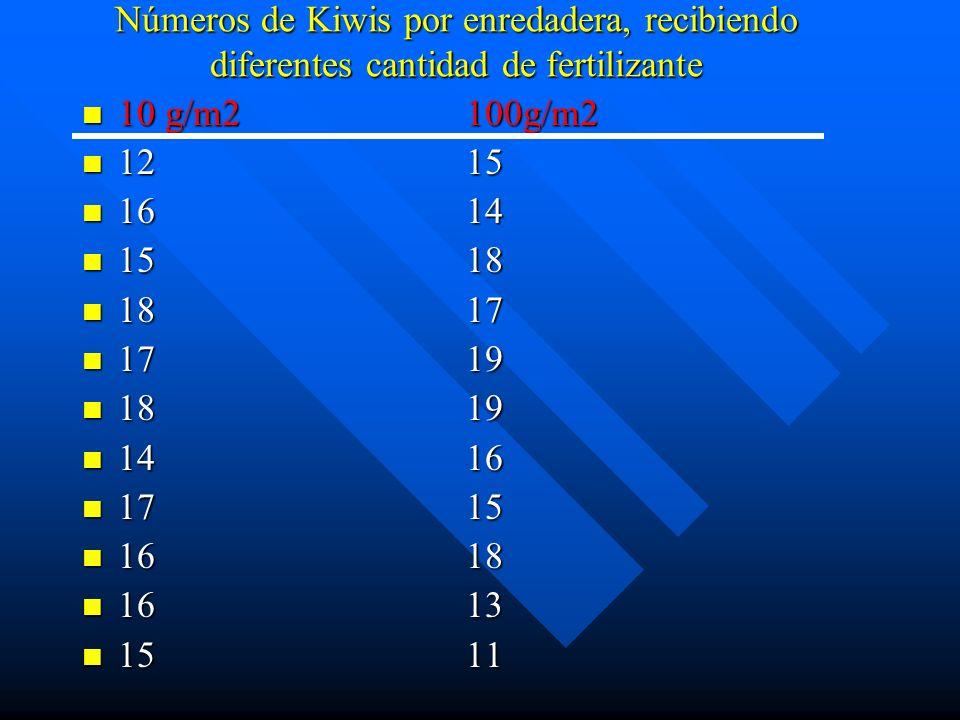 Números de Kiwis por enredadera, recibiendo diferentes cantidad de fertilizante 10 g/m2100g/m2 10 g/m2100g/m2 1215 1215 1614 1614 1518 1518 1817 1817