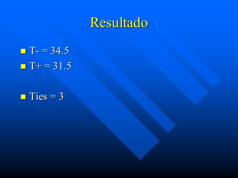 Resultado T- = 34.5 T- = 34.5 T+ = 31.5 T+ = 31.5 Ties = 3 Ties = 3