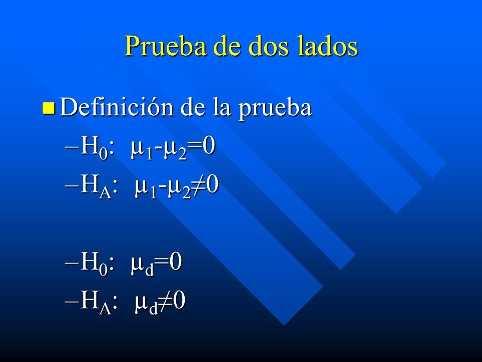 Prueba de dos lados Definición de la prueba Definición de la prueba –H 0 : µ 1 -µ 2 =0 –H A : µ 1 -µ 2 0 –H 0 : µ d =0 –H A : µ d 0