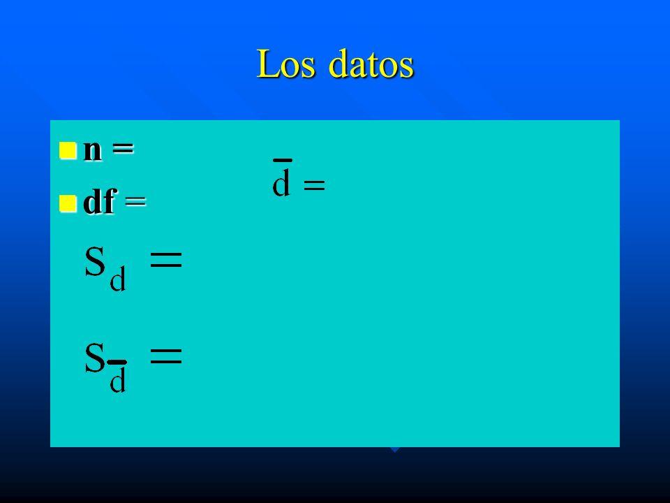 Los datos n = n = df = df =