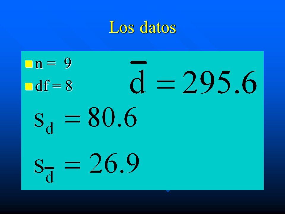 Los datos n = 9 n = 9 df = 8 df = 8