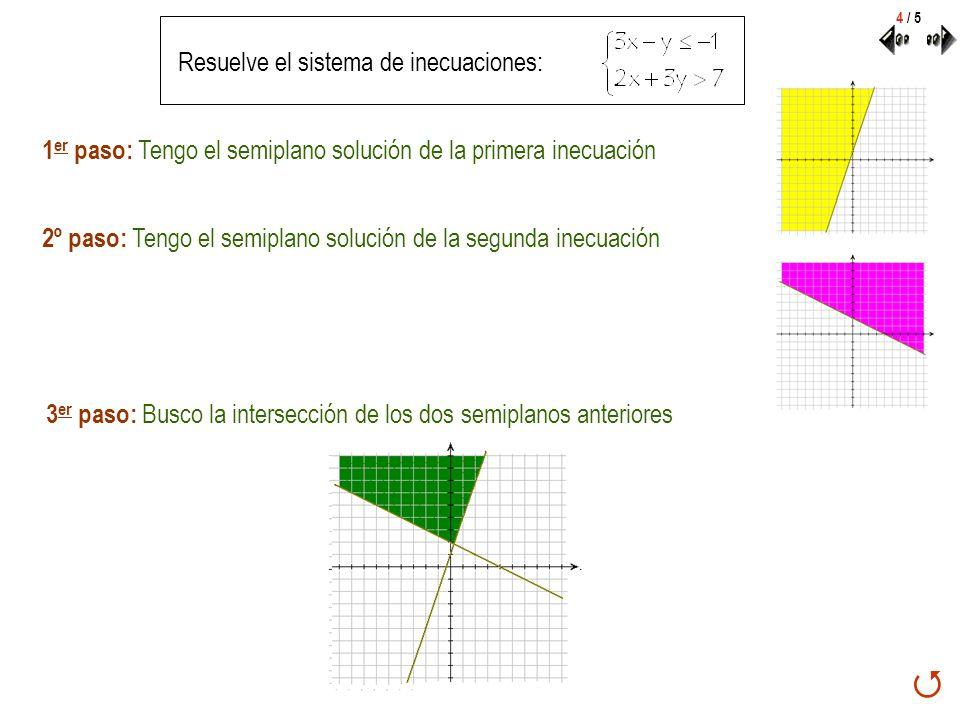 Resuelve el sistema de inecuaciones: 2º paso: Tengo el semiplano solución de la segunda inecuación 1 er paso: Tengo el semiplano solución de la primer