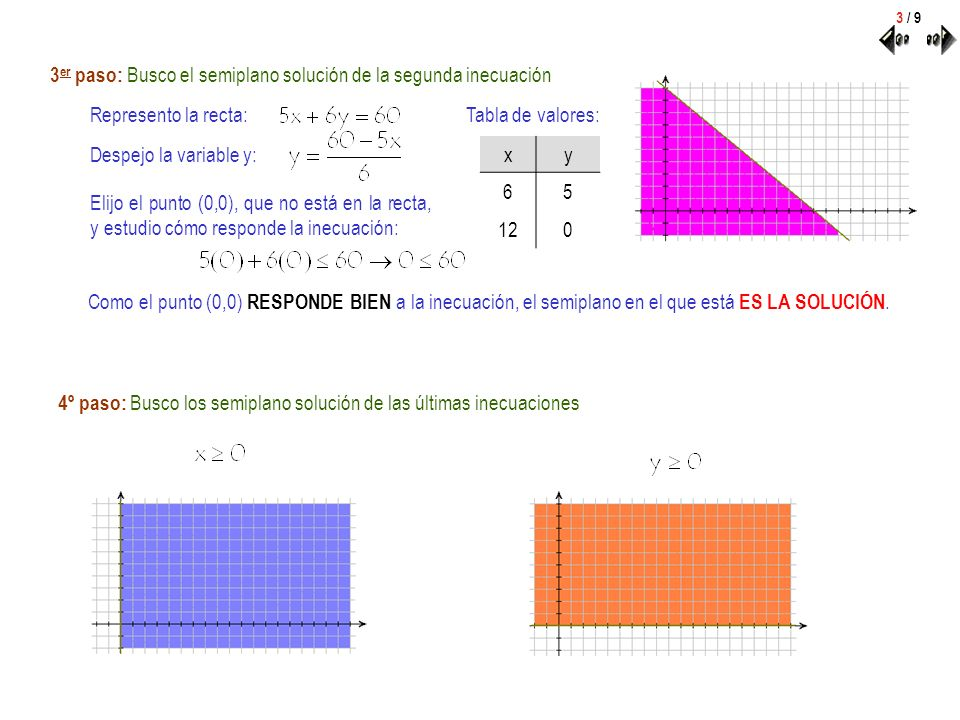 3 er paso: Busco el semiplano solución de la segunda inecuación Represento la recta: Despejo la variable y: Tabla de valores: xy 65 120 Elijo el punto