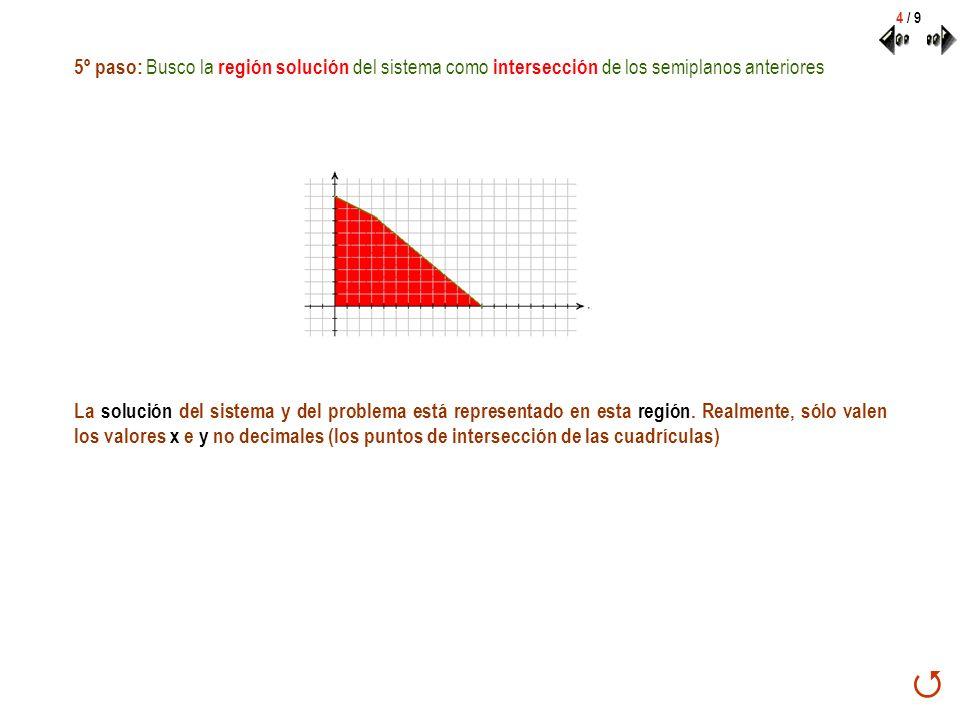 5º paso: Busco la región solución del sistema como intersección de los semiplanos anteriores La solución del sistema y del problema está representado