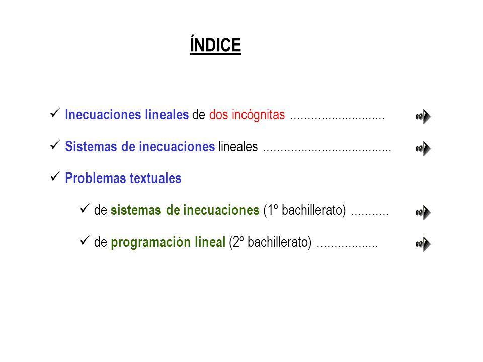 ÍNDICE Inecuaciones lineales de dos incógnitas............................ Sistemas de inecuaciones lineales...................................... Pro