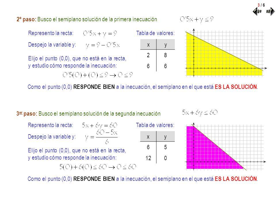 2º paso: Busco el semiplano solución de la primera inecuación Represento la recta: Despejo la variable y: Tabla de valores: xy 28 66 Elijo el punto (0