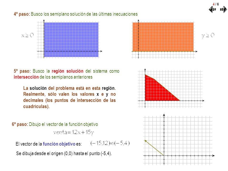 4º paso: Busco los semiplano solución de las últimas inecuaciones 4 / 6 6º paso: Dibujo el vector de la función objetivo 5º paso: Busco la región solu