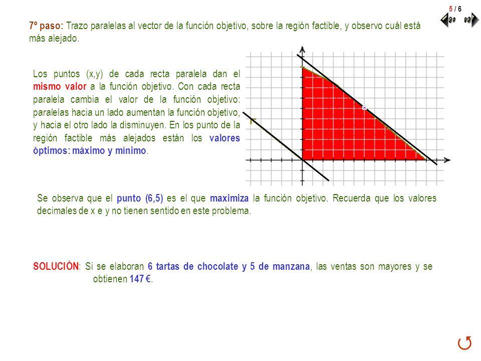 5 / 6 7º paso: Trazo paralelas al vector de la función objetivo, sobre la región factible, y observo cuál está más alejado. Los puntos (x,y) de cada r