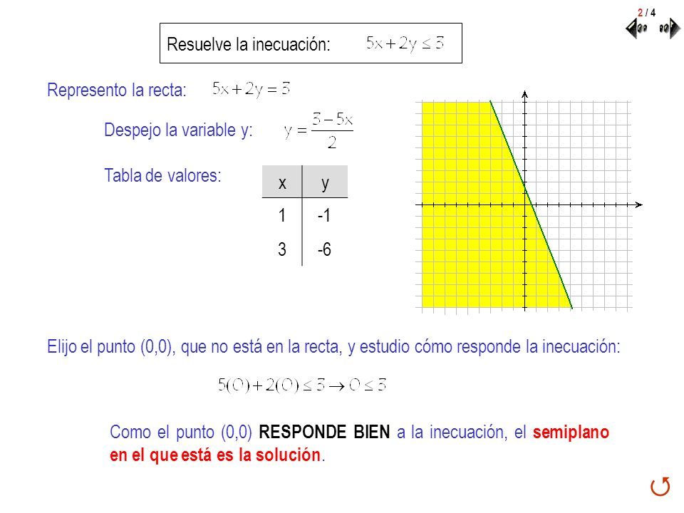 Resuelve la inecuación: Represento la recta: Despejo la variable y: Tabla de valores: xy 1 3-6 Elijo el punto (0,0), que no está en la recta, y estudi