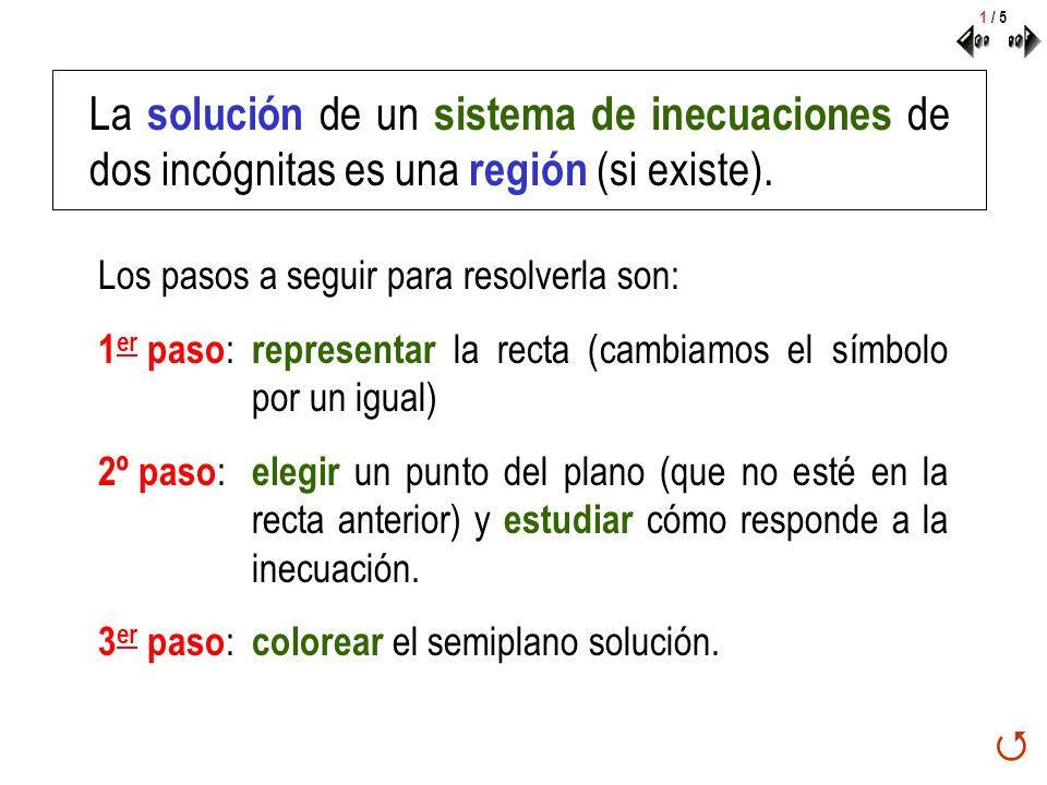 La solución de un sistema de inecuaciones de dos incógnitas es una región (si existe). Los pasos a seguir para resolverla son: 1 er paso : representar