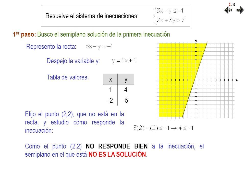 Resuelve el sistema de inecuaciones: Represento la recta: Despejo la variable y: Tabla de valores: xy 21 -23 Elijo el punto (0,0), que no está en la recta, y estudio cómo responde la inecuación: Como el punto (0,0) NO RESPONDE BIEN a la inecuación, el semiplano en el que está NO ES LA SOLUCIÓN.