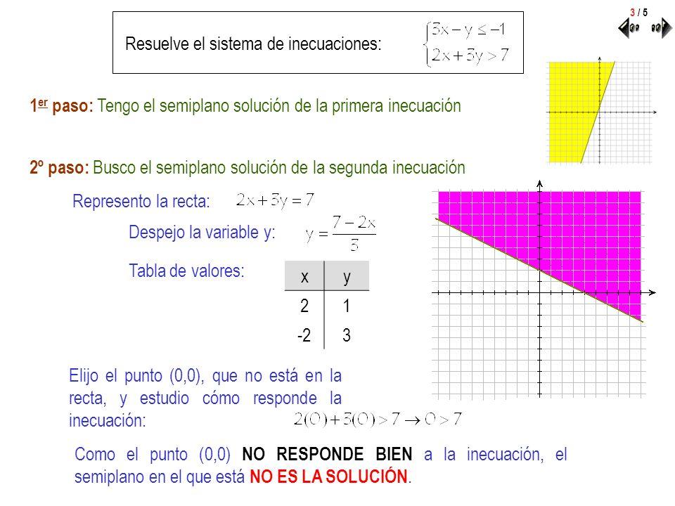 Resuelve el sistema de inecuaciones: Represento la recta: Despejo la variable y: Tabla de valores: xy 21 -23 Elijo el punto (0,0), que no está en la r