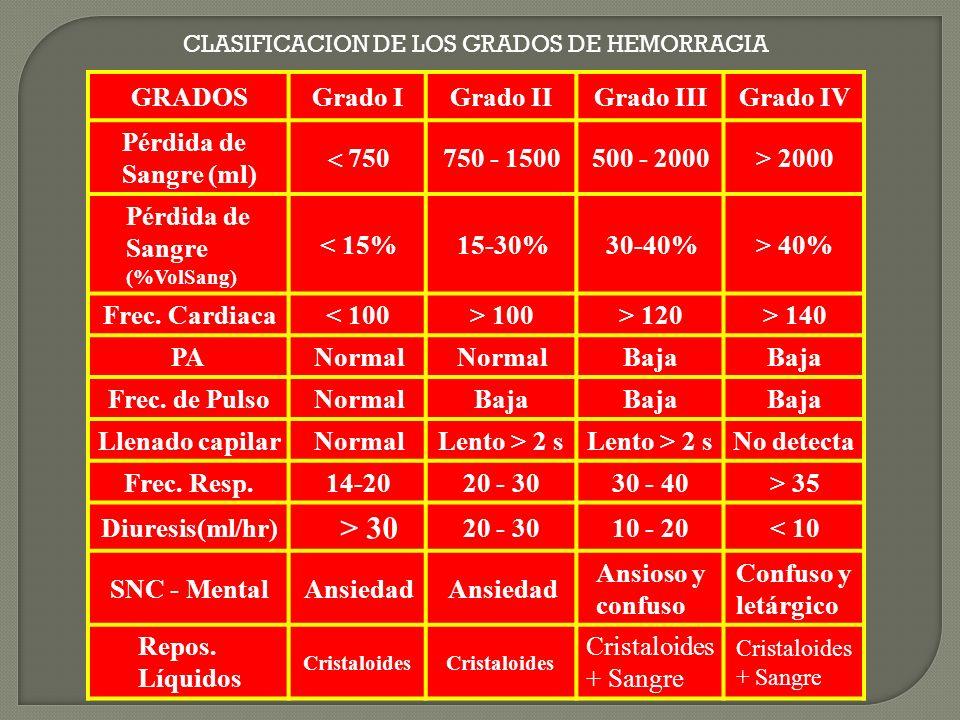 GRADOSGrado IGrado IIGrado IIIGrado IV Pérdida de Sangre (ml) 750 750 - 1500500 - 2000> 2000 Pérdida de Sangre (%VolSang) < 15%15-30%30-40%> 40% Frec.