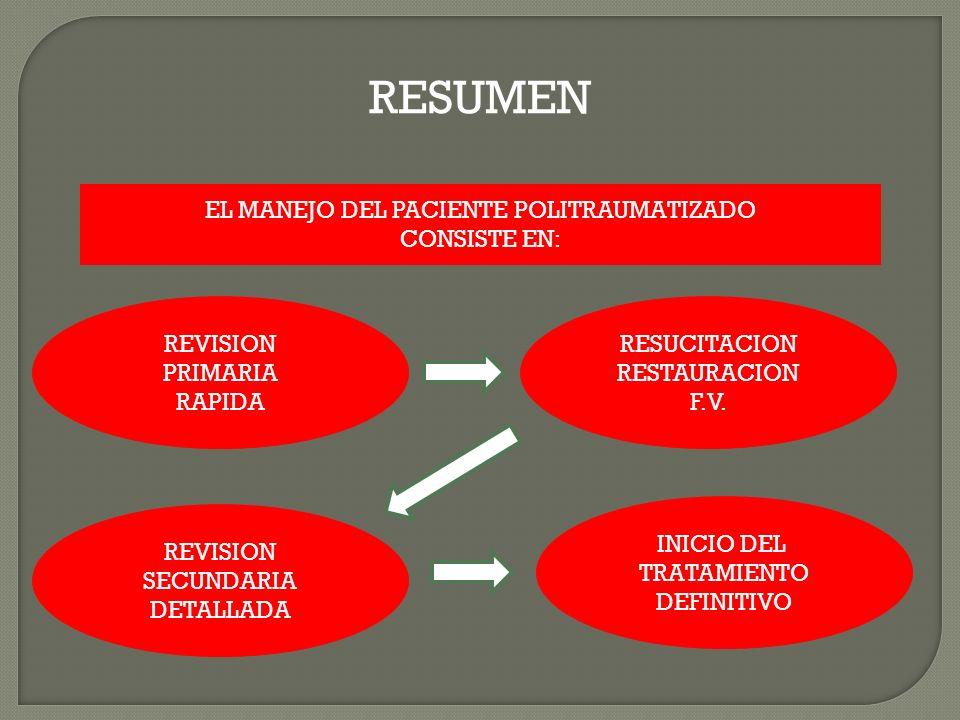 RESUMEN EL MANEJO DEL PACIENTE POLITRAUMATIZADO CONSISTE EN: REVISION PRIMARIA RAPIDA RESUCITACION RESTAURACION F.V.