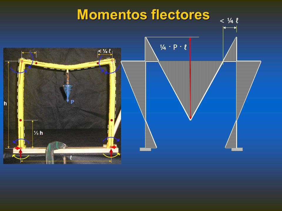 Momentos flectores < ¼ ¼ · P ·