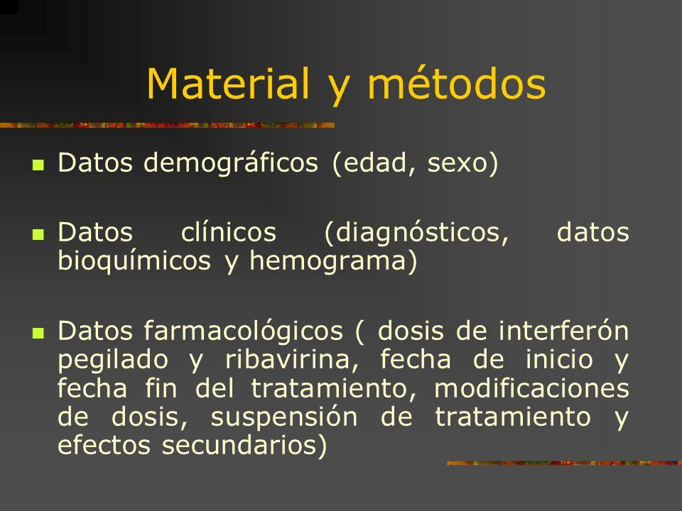 Material y métodos Datos demográficos (edad, sexo) Datos clínicos (diagnósticos, datos bioquímicos y hemograma) Datos farmacológicos ( dosis de interf