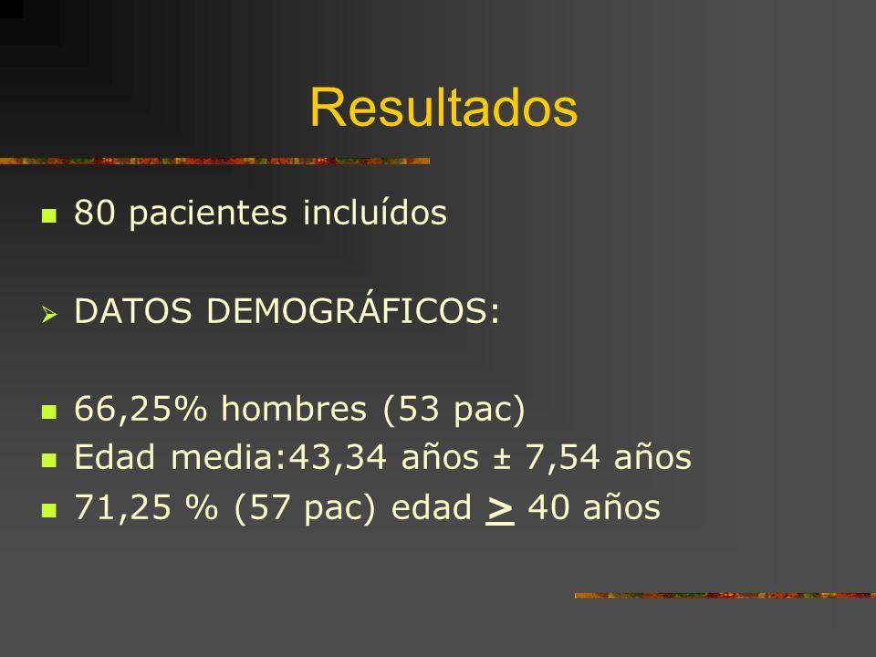 Resultados 80 pacientes incluídos DATOS DEMOGRÁFICOS: 66,25% hombres (53 pac) Edad media:43,34 años ± 7,54 años 71,25 % (57 pac) edad > 40 años