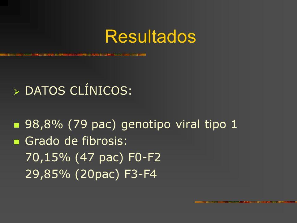 DATOS CLÍNICOS: 98,8% (79 pac) genotipo viral tipo 1 Grado de fibrosis: 70,15% (47 pac) F0-F2 29,85% (20pac) F3-F4 Resultados