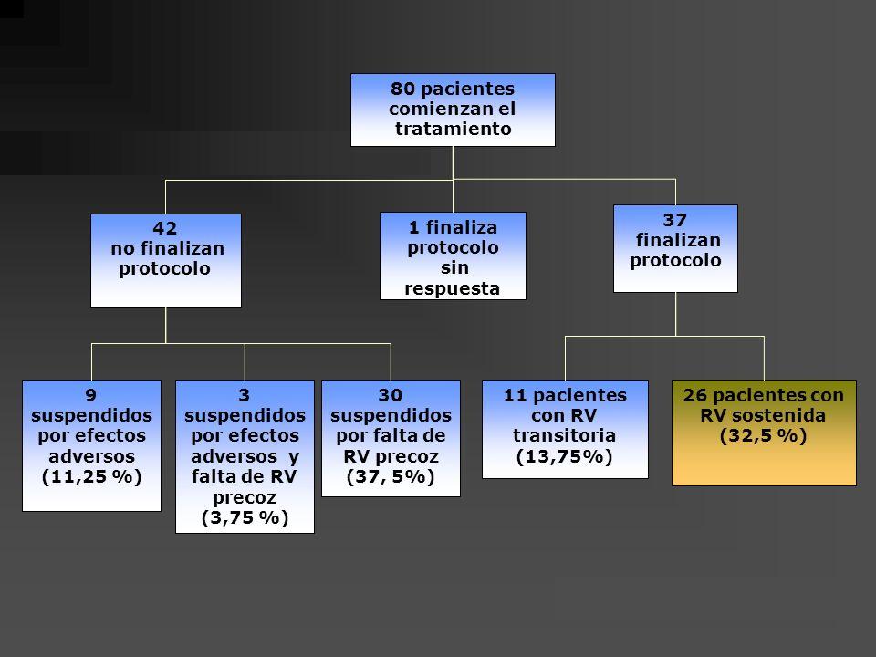 42 no finalizan protocolo 37 finalizan protocolo 1 finaliza protocolo sin respuesta 9 suspendidos por efectos adversos (11,25 %) 3 suspendidos por efe