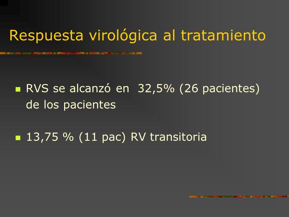 Respuesta virológica al tratamiento RVS se alcanzó en 32,5% (26 pacientes) de los pacientes 13,75 % (11 pac) RV transitoria