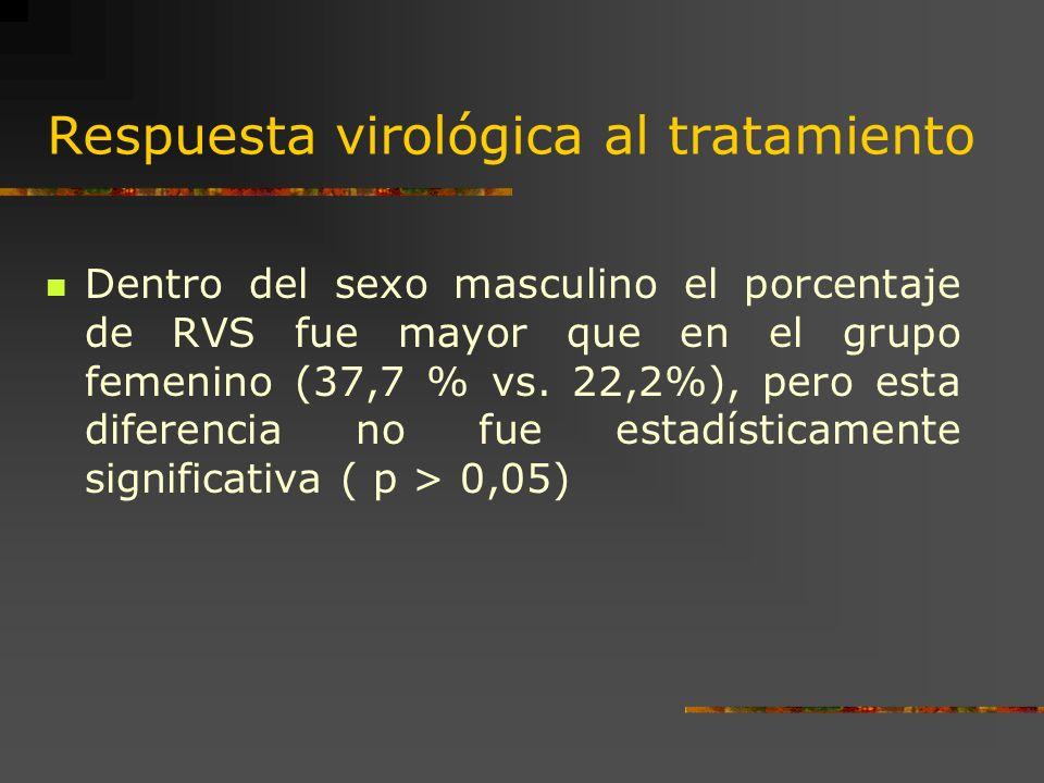 Respuesta virológica al tratamiento Dentro del sexo masculino el porcentaje de RVS fue mayor que en el grupo femenino (37,7 % vs. 22,2%), pero esta di