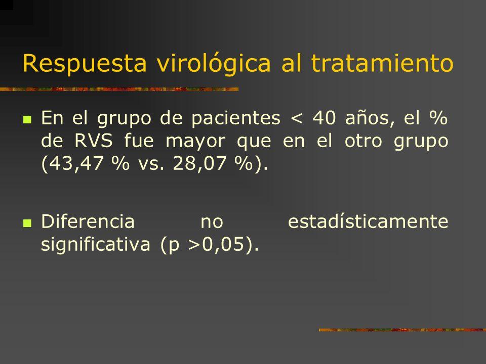 Respuesta virológica al tratamiento En el grupo de pacientes < 40 años, el % de RVS fue mayor que en el otro grupo (43,47 % vs. 28,07 %). Diferencia n