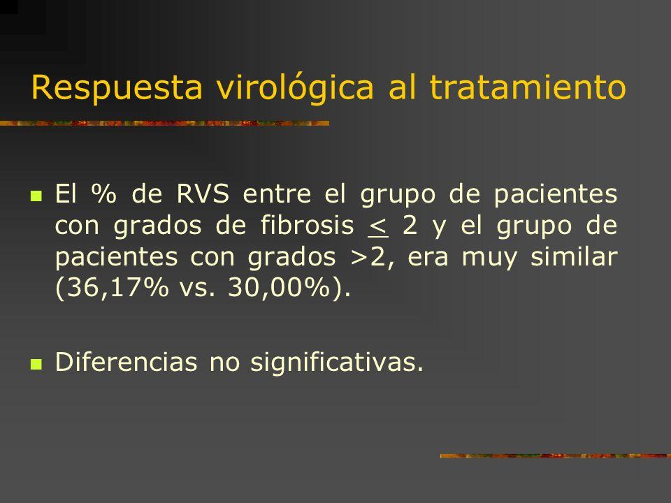 Respuesta virológica al tratamiento El % de RVS entre el grupo de pacientes con grados de fibrosis 2, era muy similar (36,17% vs. 30,00%). Diferencias